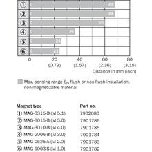 MQ10-60APS-KU0