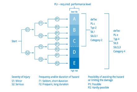 性能等级:请基于 ISO 13849-1 与您的风险评估选择所需性能等级 (PLr)?