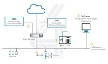 Seamlessly networked: industrial communication and sensor integration